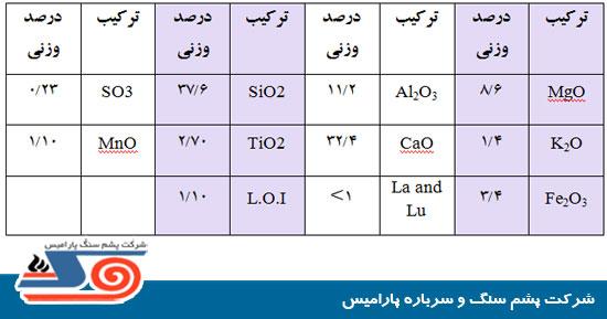MSDS پشم سنگ (rock wool) - مشخصات ایمنی پشم سنگ - پشم سنگ پارامیس ...msds-rockwool-table-0002